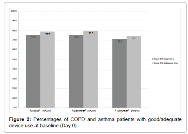pulmonary-respiratory-medicine-Percentages-COPD-asthma-patients