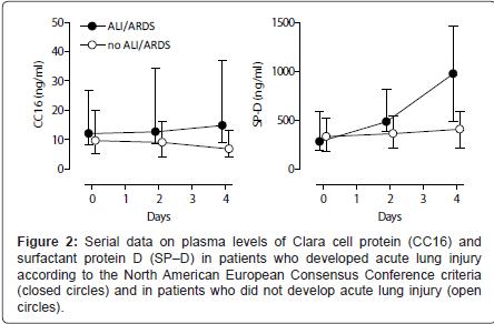 pulmonary-respiratory-medicine-Serial-data
