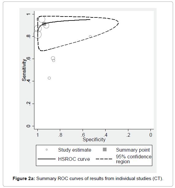 pulmonary-respiratory-medicine-Summary-ROC-curves