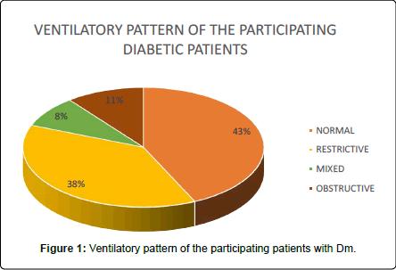 pulmonary-respiratory-medicine-Ventilatory-pattern