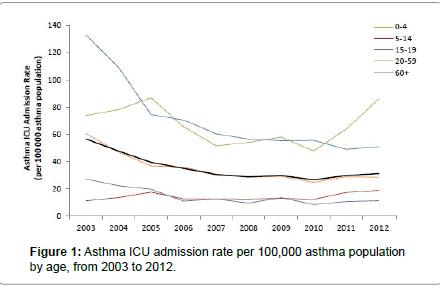 pulmonary-respiratory-medicine-asthma-population