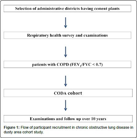 pulmonary-respiratory-medicine-lung-disease