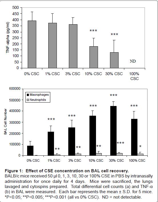 pulmonary-respiratory-medicine-mice-received