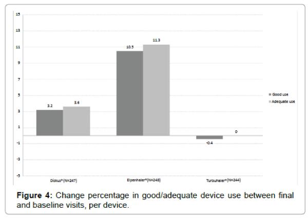 pulmonary-respiratory-medicine-percentage-good-adequate-device