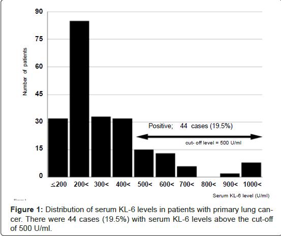 pulmonary-respiratory-medicine-primary-lung