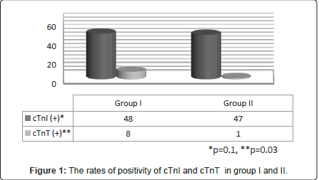pulmonary-respiratory-medicine-rates-positivity
