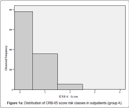 pulmonary-respiratory-medicine-score-risk