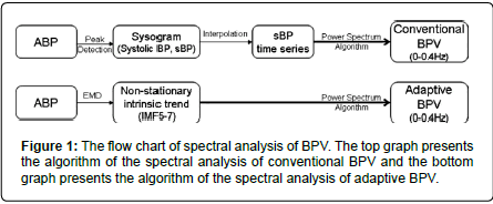 pulmonary-respiratory-medicine-spectral-analysis