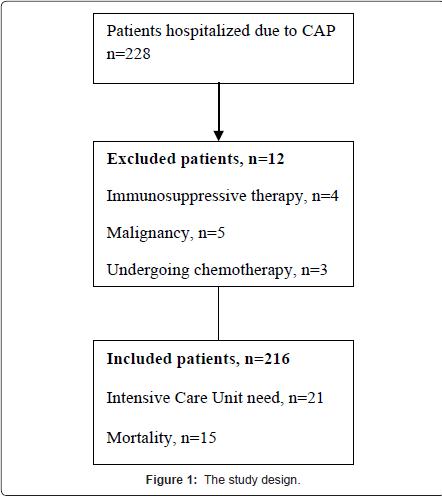 pulmonary-respiratory-medicine-study-design