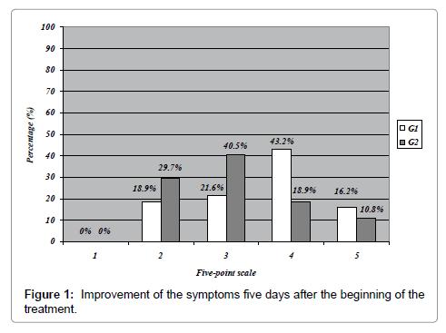 pulmonary-respiratory-medicine-symptoms-five-days