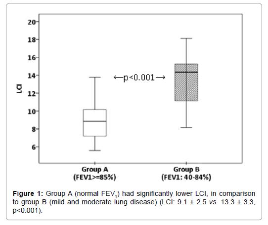pulmonary-respiratory-moderate-lung-disease