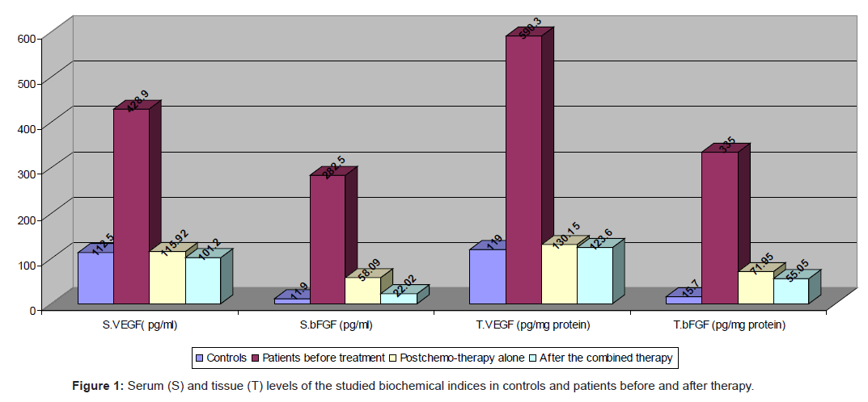 pulmonary-respiratory-studied-biochemical-indices