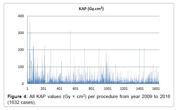 radiology-KAP-values
