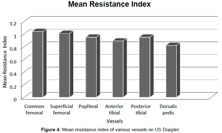 radiology-Mean-resistance