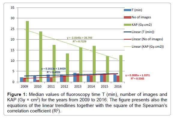 radiology-Median-values