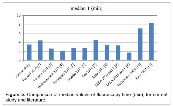 radiology-fluoroscopy-time