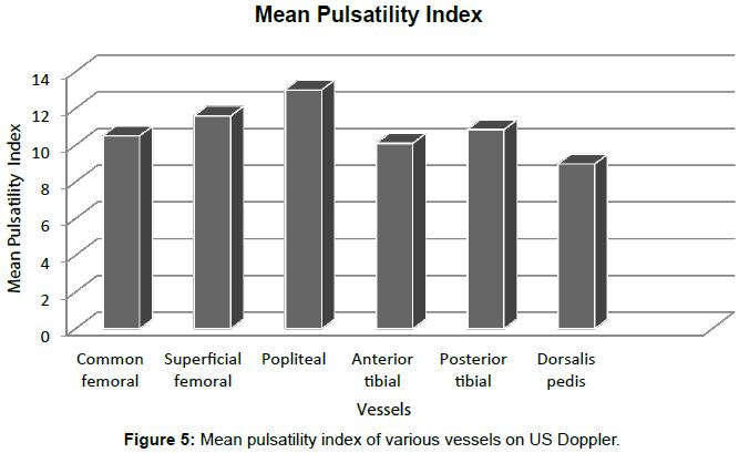 radiology-pulsatility-index