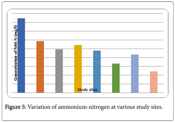 recycling-waste-management-ammonium-nitrogen
