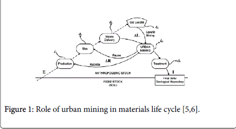 recycling-waste-management-urban-mining-materials