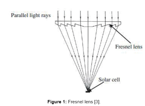 Solar Geyser Using Spot Fresnel Lens Omics International