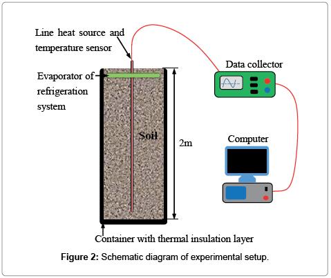 renewable-energy-applications-diagram-experimental-setup