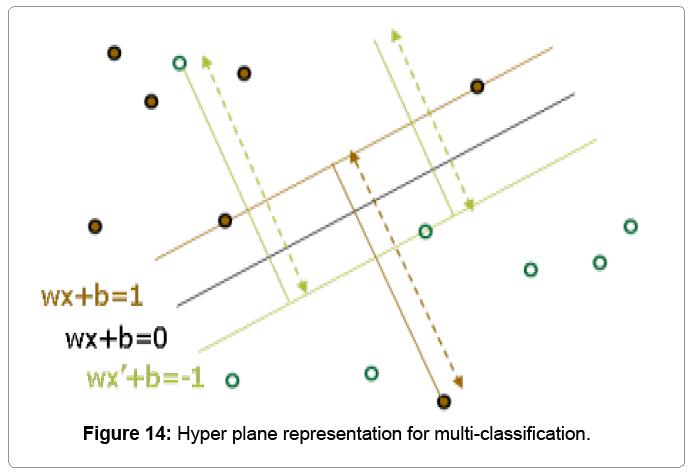 research-development-Hyper-plane