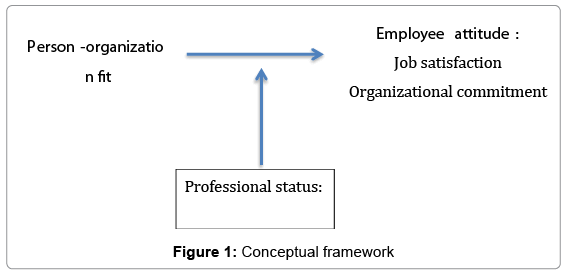 organizational fit Person-organization fit refers to the degree to which a person's values, personality, goals, and other characteristics match those of the organization person-job fit is the degree to which a person's skill, knowledge, abilities, and other characteristics match the job demands.
