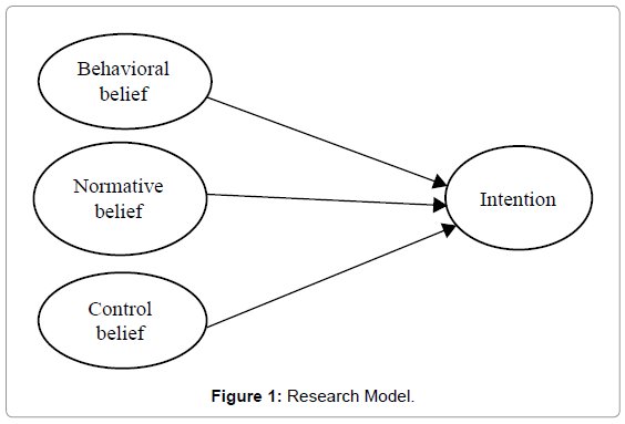 review-public-adminstration-management-research-model