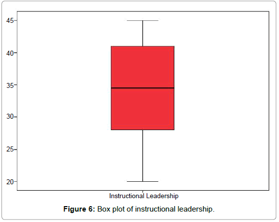 Instructional Leadership And Its Effect On Students Academic