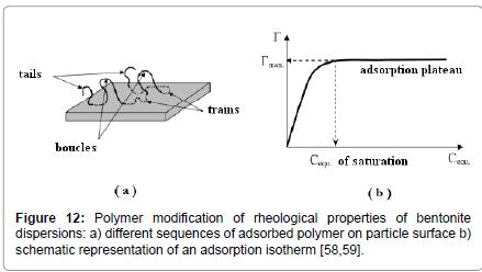 rheology-Polymer-modification