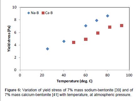 Yield Stress of Bentonite Dispersions | OMICS International
