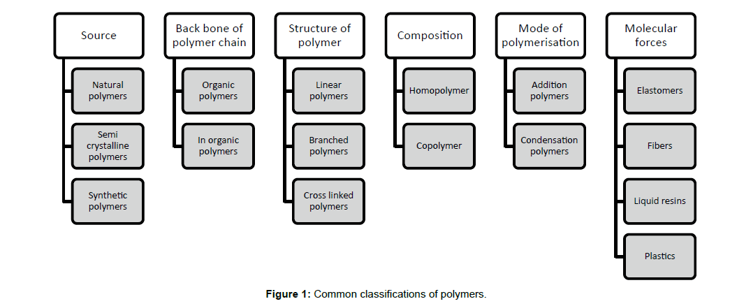 rheology-classifications-polymers
