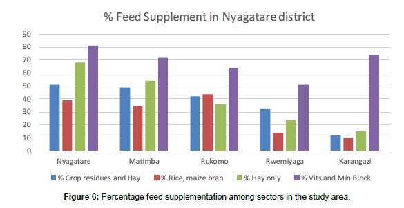 Characterization of Cattle Production Systems in Nyagatare District