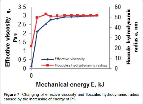 rheology-hydrodynamic-radius