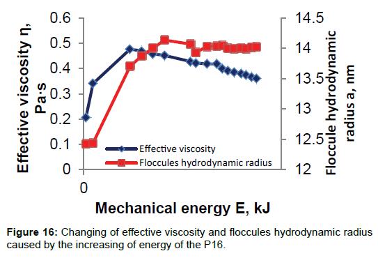 rheology-increasing-energy