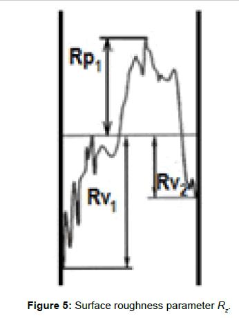 rheology-roughness-parameter