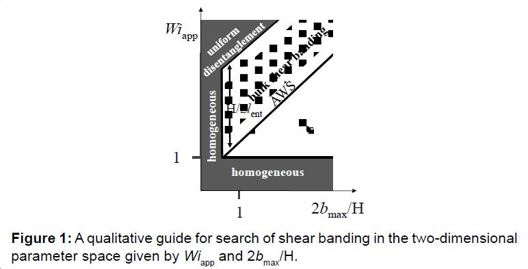 rheology-shear-banding