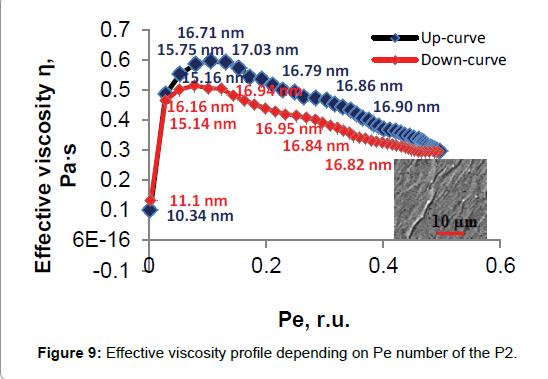 rheology-viscosity-profile