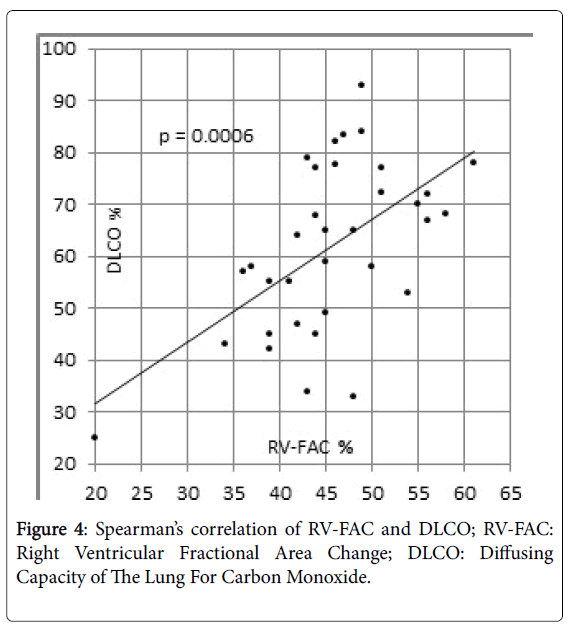rheumatology-Carbon-Monoxide