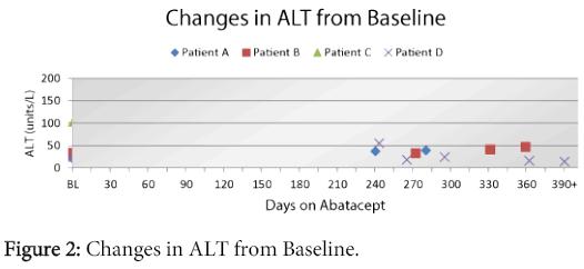 rheumatology-Changes-ALT-Baseline