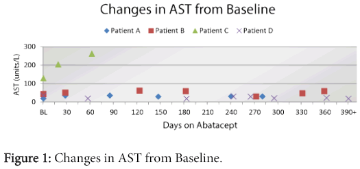 rheumatology-Changes-AST-Baseline