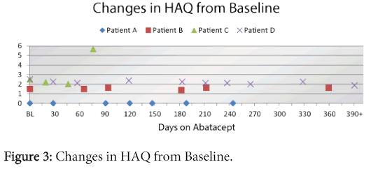 rheumatology-Changes-HAQ-Baseline