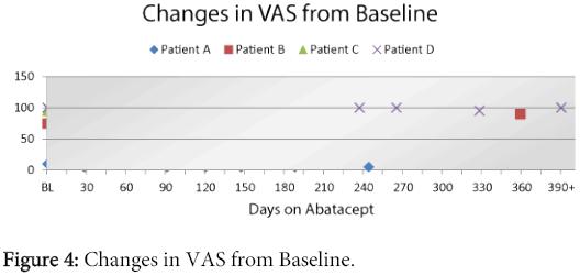 rheumatology-Changes-VAS-Baseline