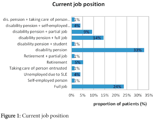 rheumatology-Current-job-position