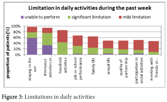 rheumatology-Limitations-daily-activities
