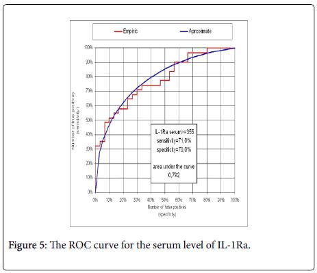 rheumatology-ROC-curve