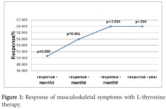 rheumatology-Response-musculoskeletal-symptoms