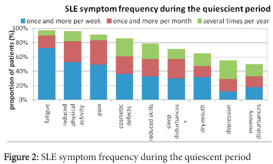 rheumatology-SLE-symptom-frequency