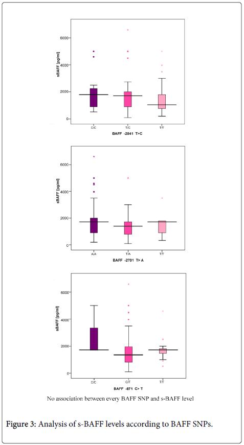 rheumatology-current-Analysis-levels