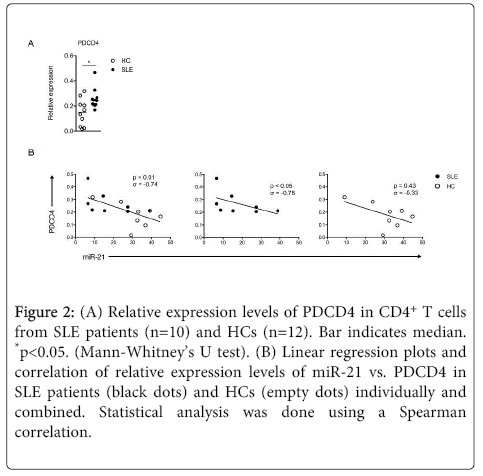 rheumatology-current-Linear-regression